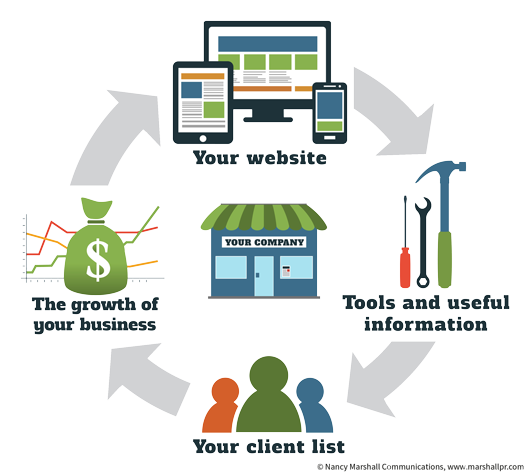 Think of Your Website as an Asset and Your Marketing as an Investment